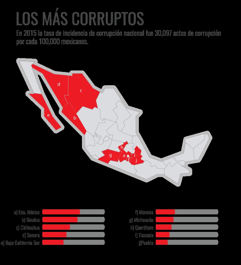 estados-corruptos